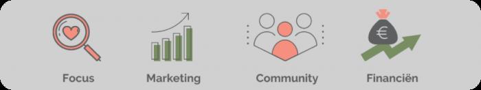 Focus, marketing, community en financiën